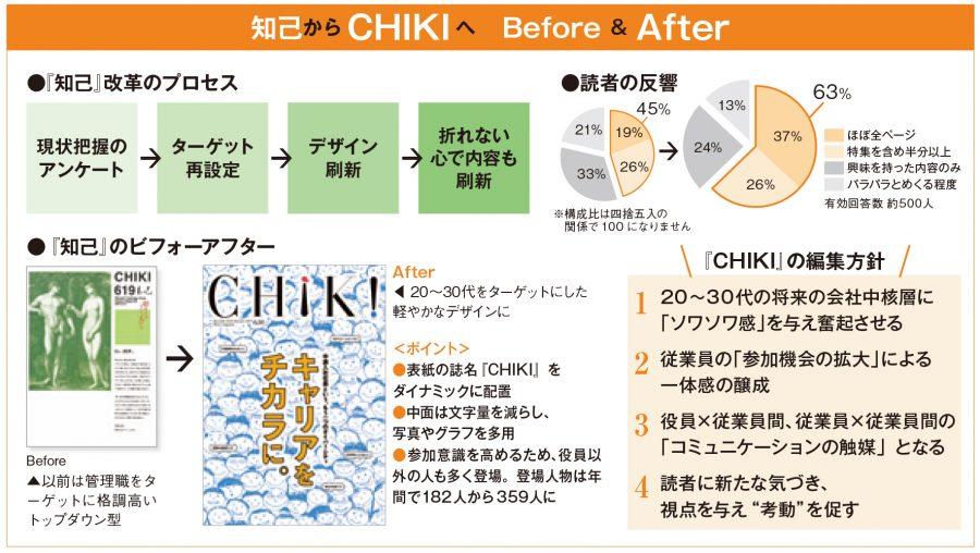 知己からCHIKIへのBefore&After