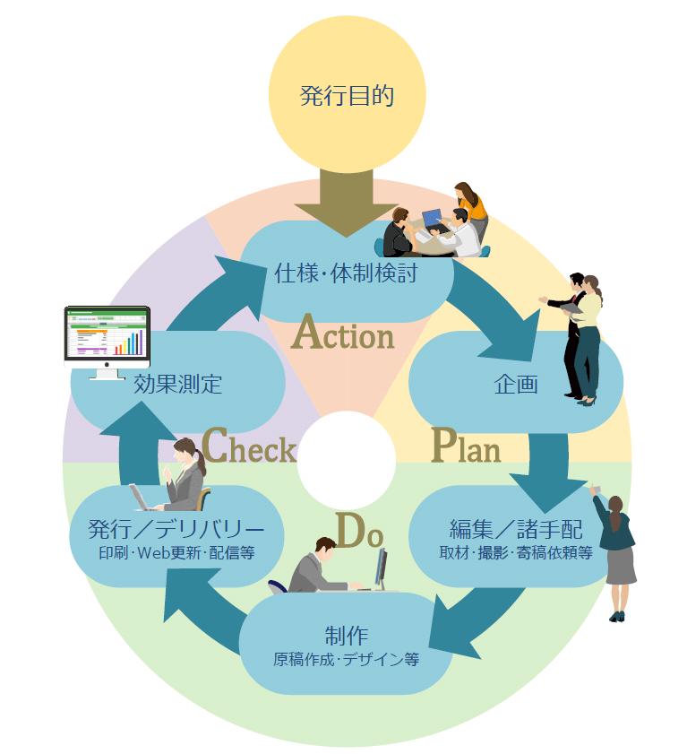 インナーコミュニケーション施策のPDCA