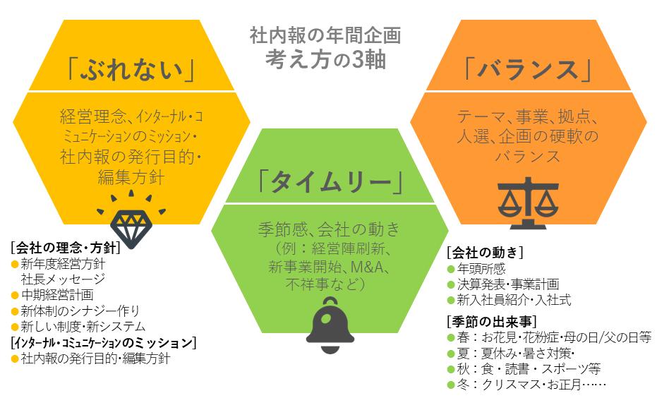 社内報の年間企画、考え方の3軸