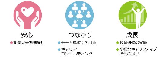 社員に提供する価値の3つを定義