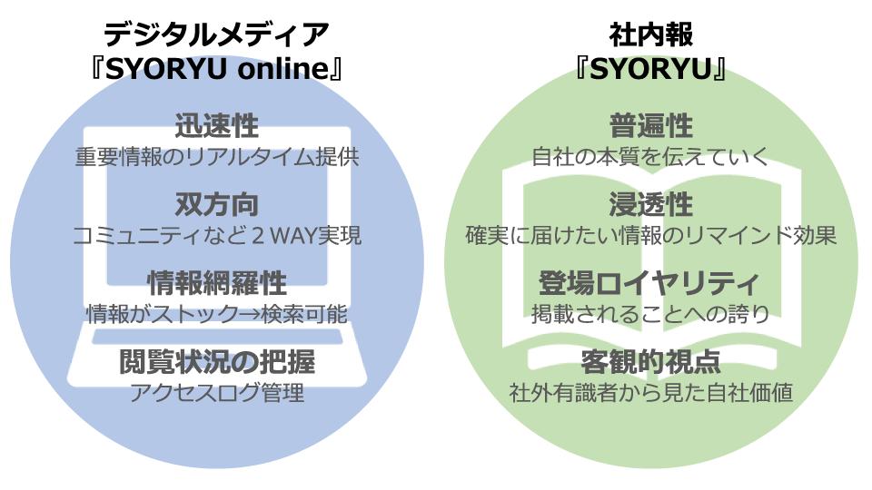 2010年度以降の社内広報メディアの活用区分