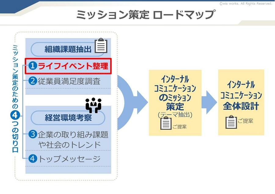 社内報の発行目的設定の手法をまとめた図