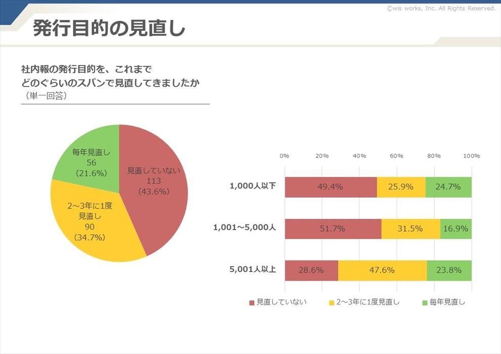 社内報の発行目的は「見直していない」が43.6%と最多という結果に