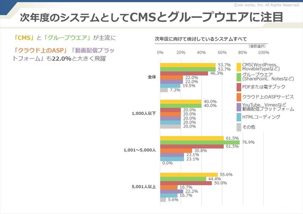 Web社内報のシステムとしてCMSとグループウエアが躍進